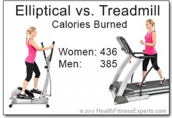 Real Calories Burned Elliptical Vs Treadmill Health
