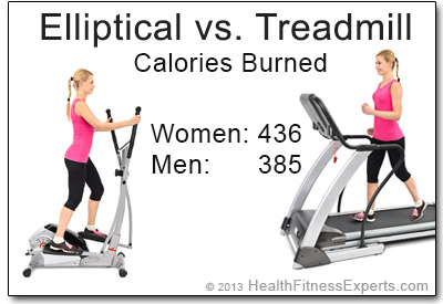 Calories Burned on an Elliptical and Treadmill